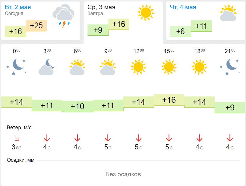 погода в санкт-петербурге на сегодня подробно по часам Сахалинская область, Холмск
